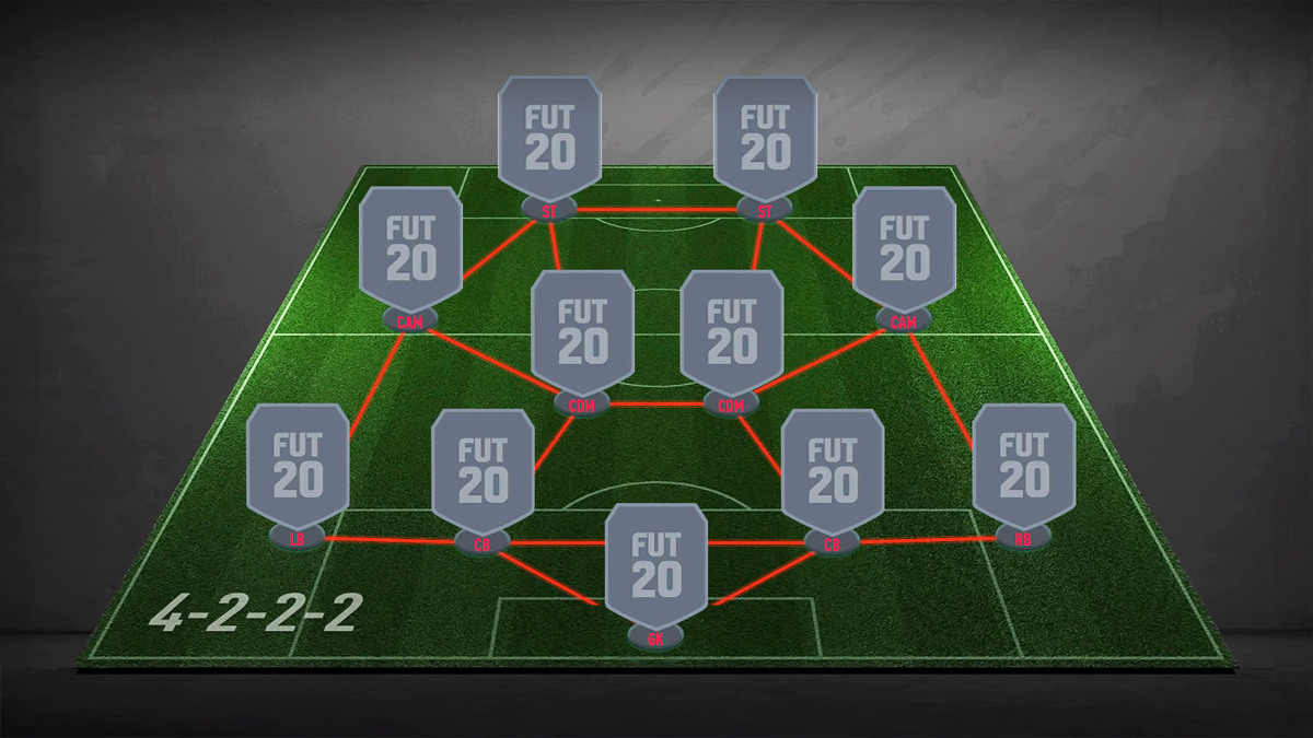 4-2-2-2 Formation