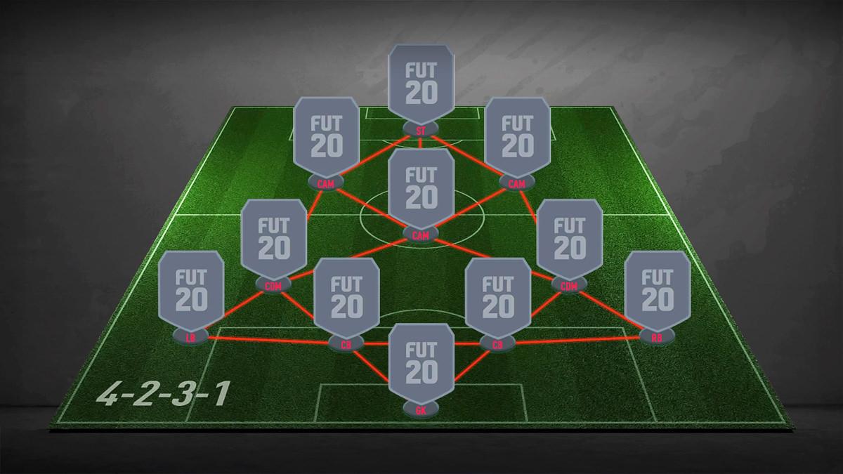 4-2-3-1 Formation - FIFA 21 - FIFPlay
