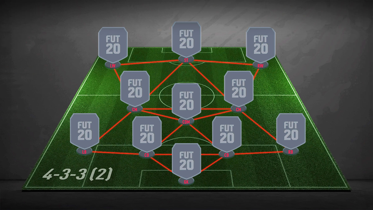 4-3-3 (2) Formation