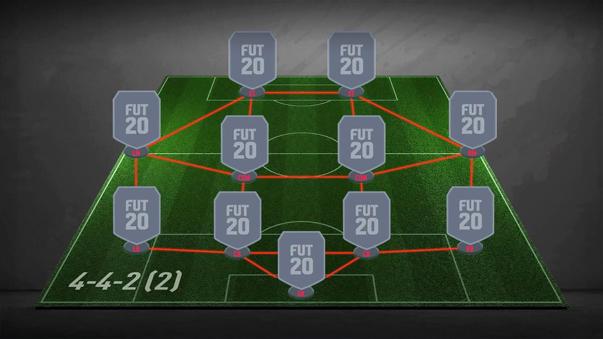 Division 2 Belohnungen Fifa 20
