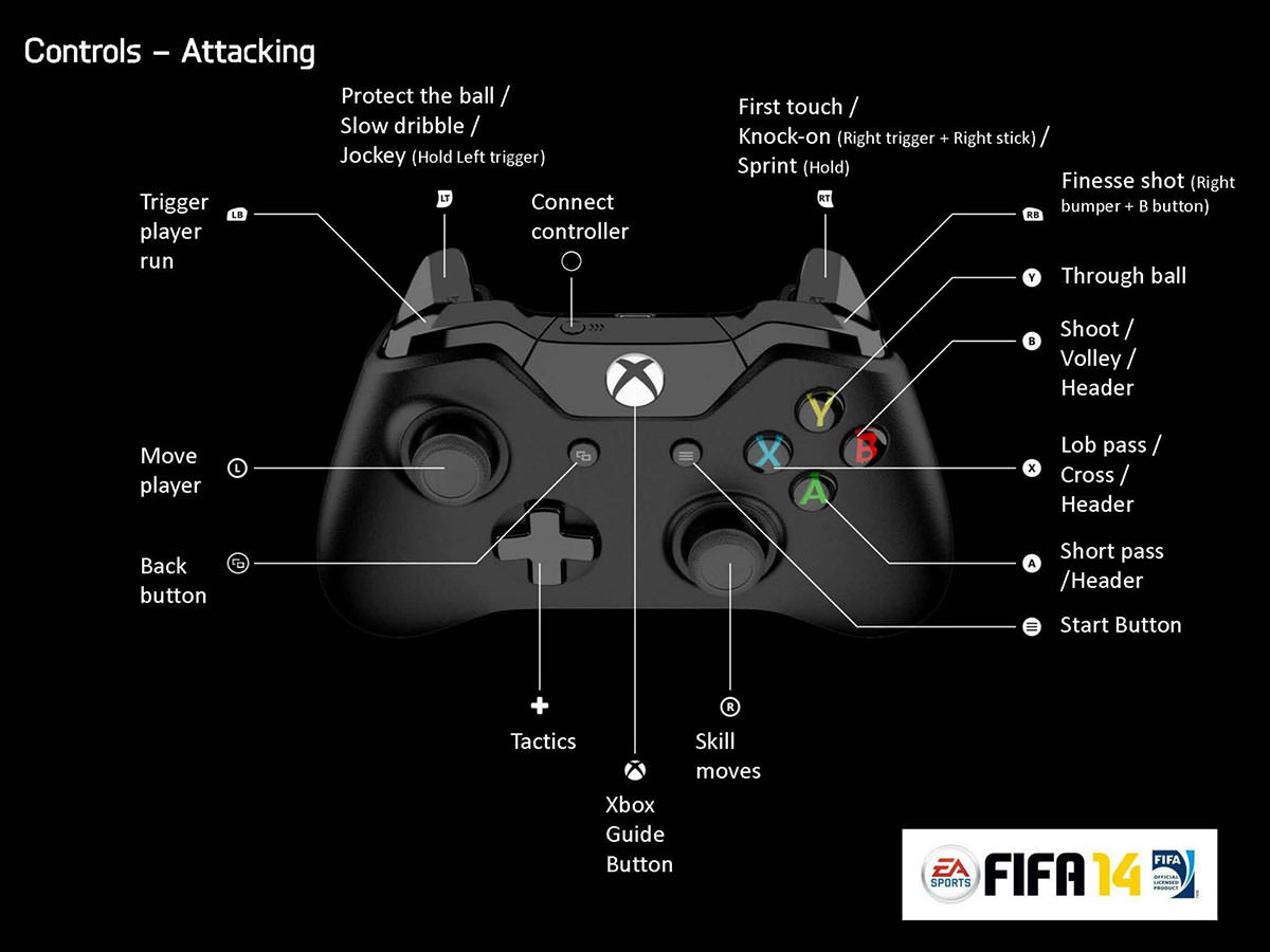 Fifa 14 Controls Ps4 And Xbox One Fifplay