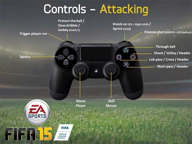 FIFA 15 Controls – PlayStation 4