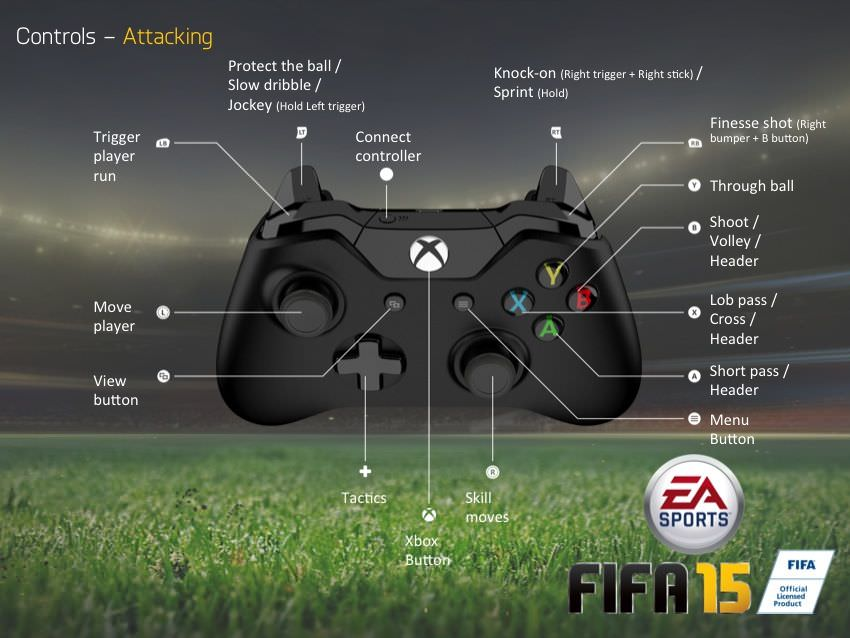 FIFA 15 PS4 ControlsXbox One Fifa 15