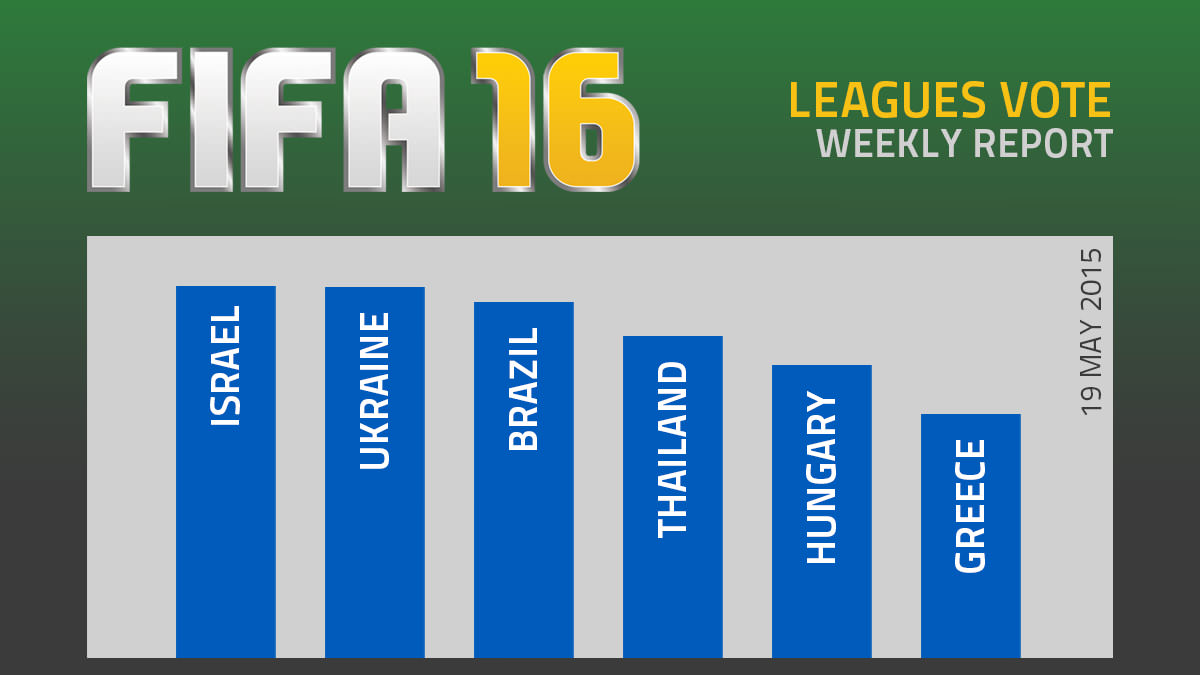 FIFA 16 Leagues Survey Report – May 19