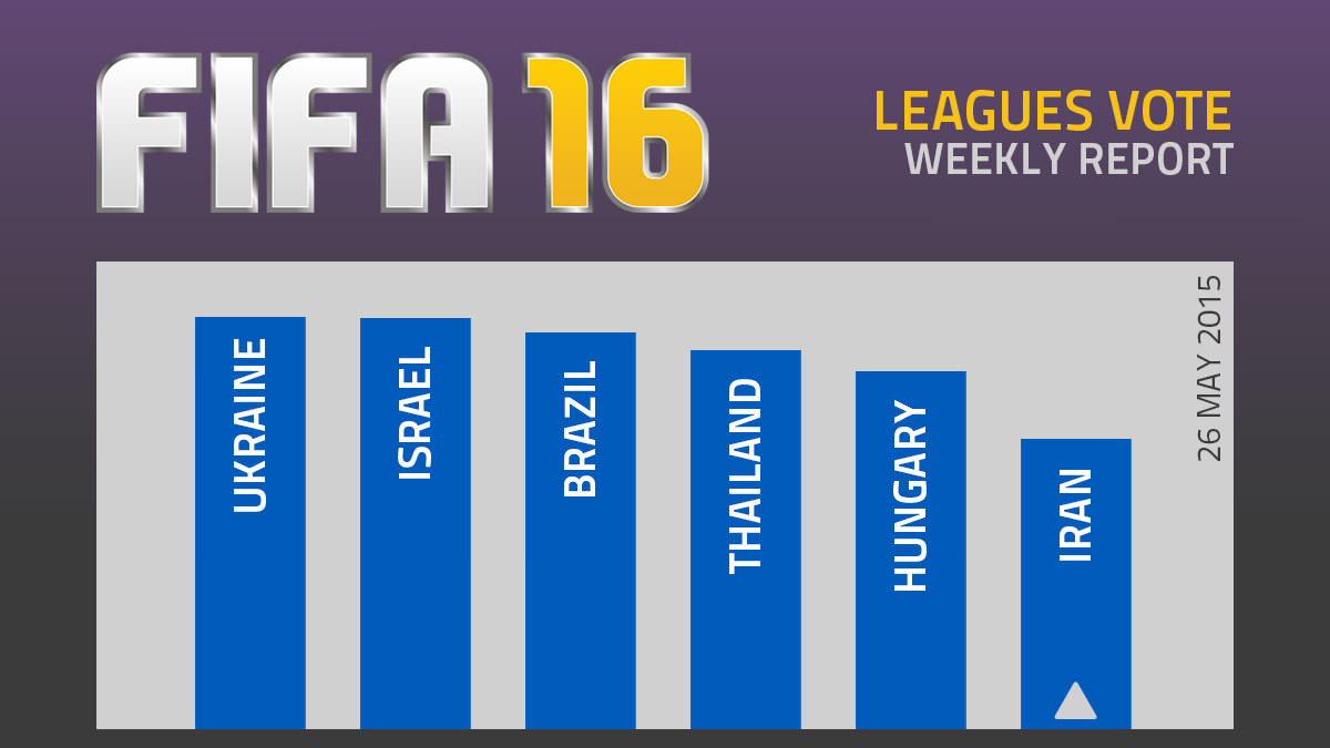 FIFA 16 Leagues Survey Report – May 26