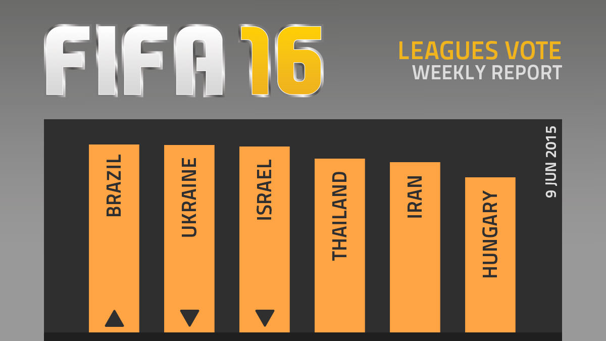 FIFA 16 Leagues Survey Report – Jun 9