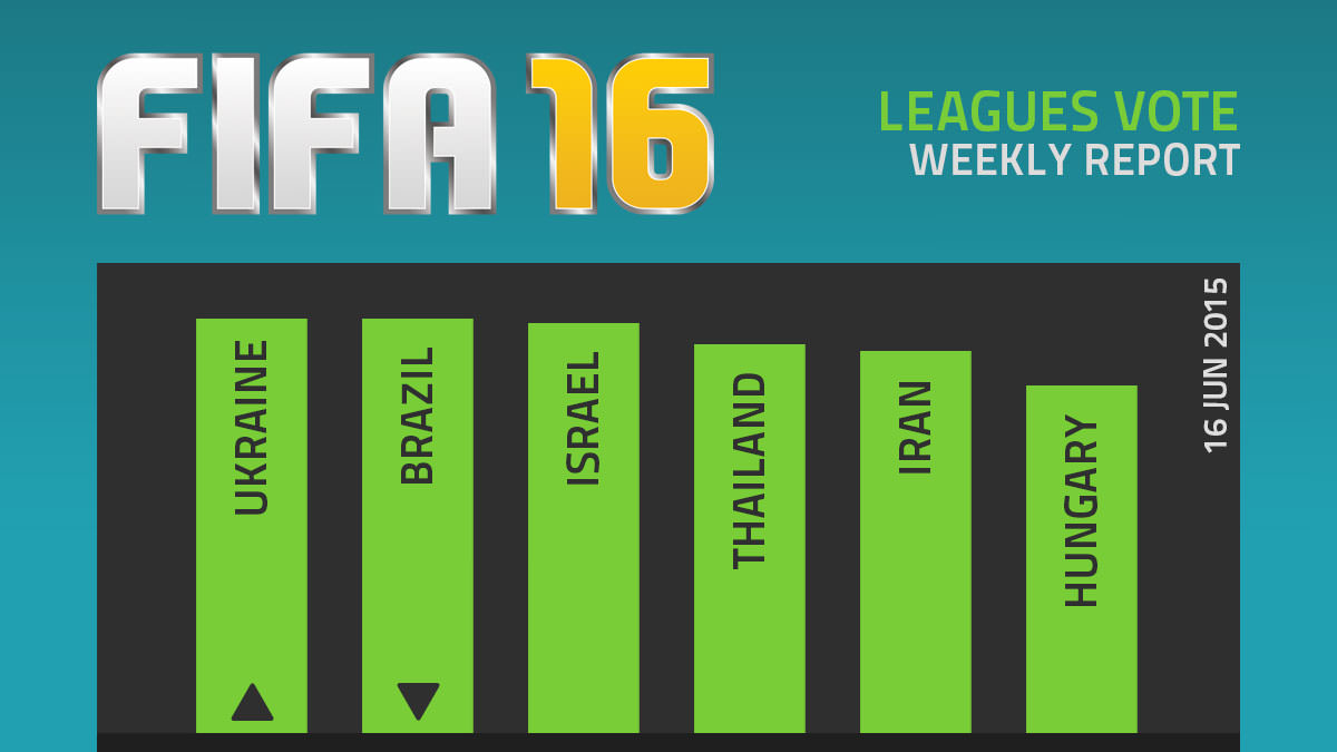 FIFA 16 Leagues Survey Report – Jun 16
