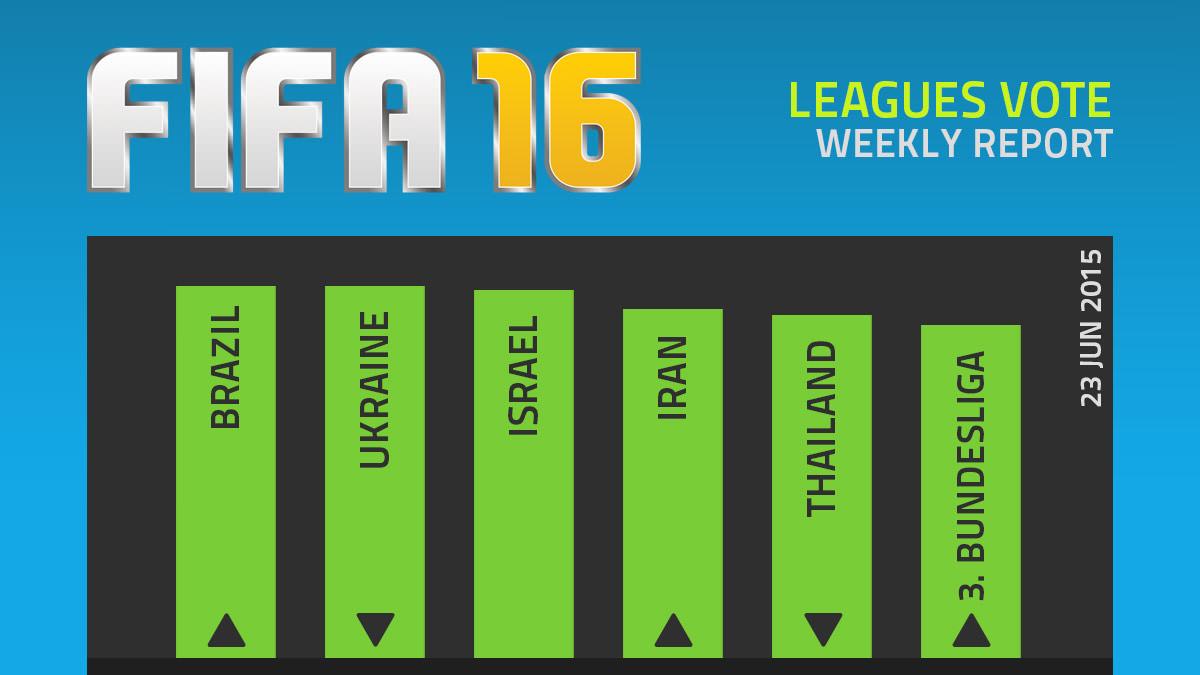 FIFA 16 Leagues Survey Report – Jun 23