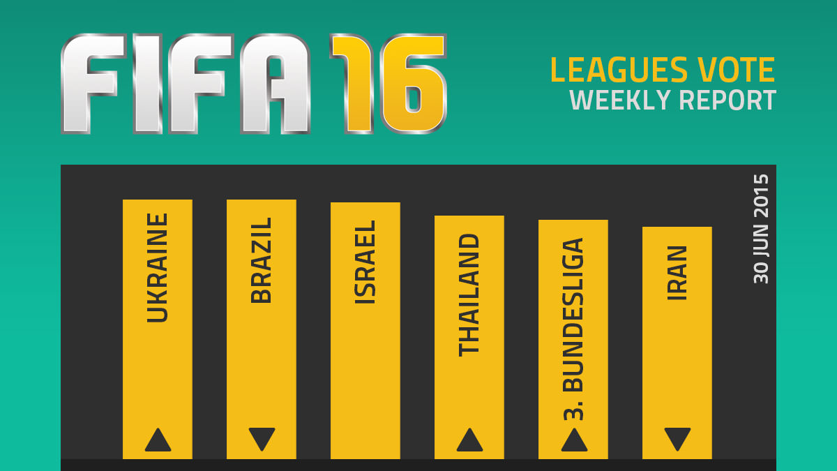 FIFA 16 Leagues Survey Report – Jun 30