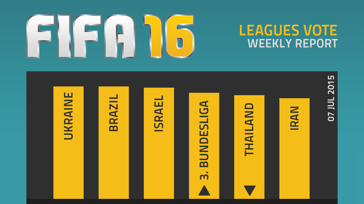 FIFA 16 Leagues Survey Report – Jul 7