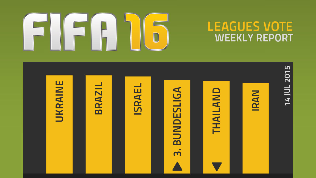 FIFA 16 Leagues Survey Report – Jul 14