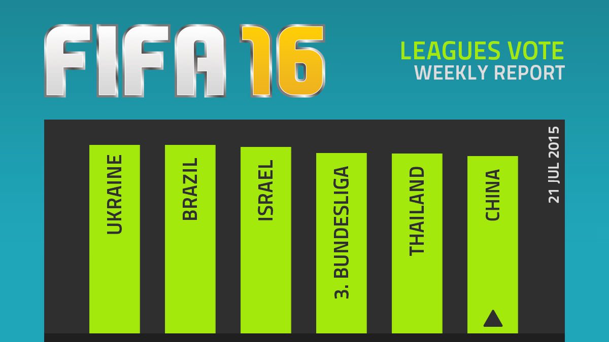 FIFA 16 Leagues Survey Report – Jul 21