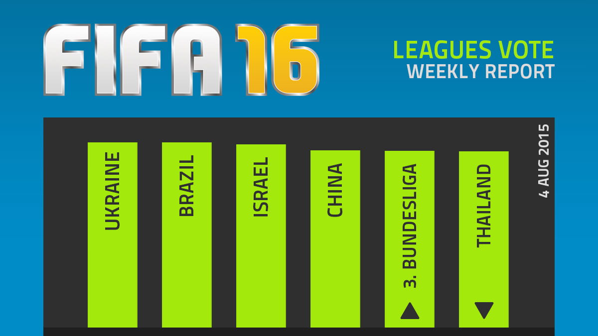FIFA 16 Leagues Survey Report – Aug 4