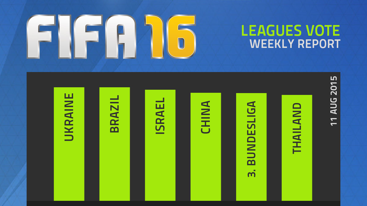 FIFA 16 Leagues Survey Report – Aug 11