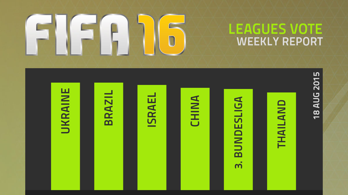 FIFA 16 Leagues Survey Report – Aug 18