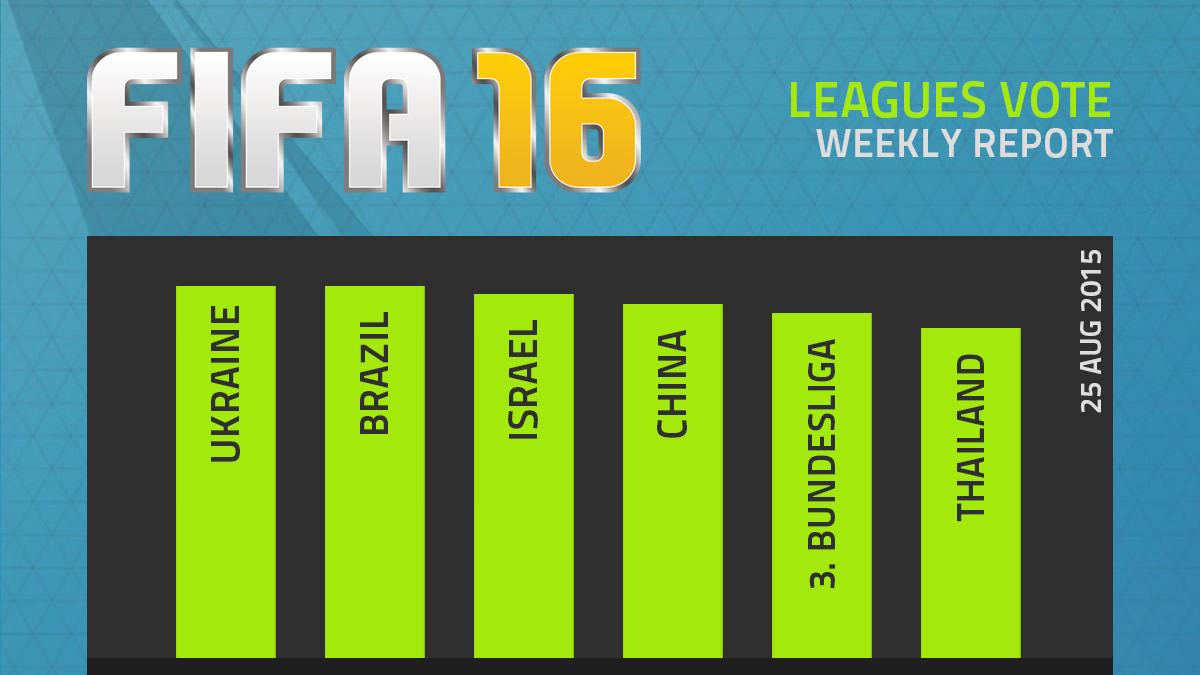 FIFA 16 Leagues Survey Report – Aug 25