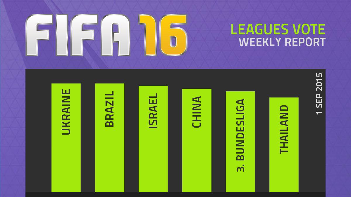 FIFA 16 Leagues Survey Report – Sep 1