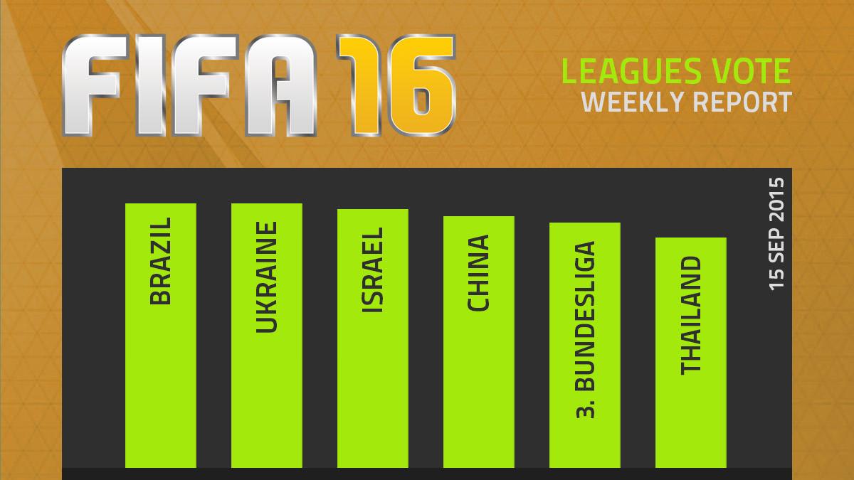 FIFA 16 Leagues Survey Report – Sep 15 (Final)