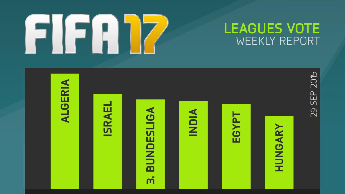 FIFA 17 Leagues Survey Report – Sept 29