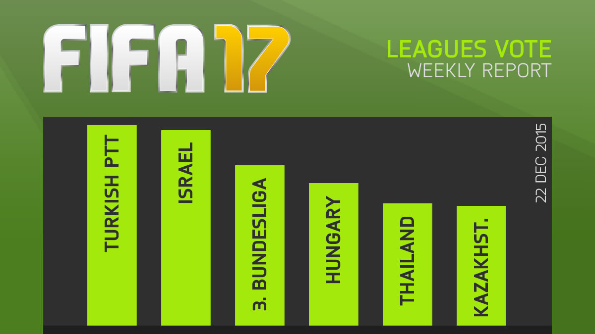 FIFA 17 Leagues Survey Report – Dec 22