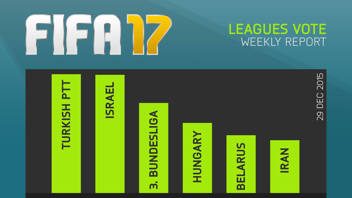FIFA 17 Leagues Survey Report – Dec 29