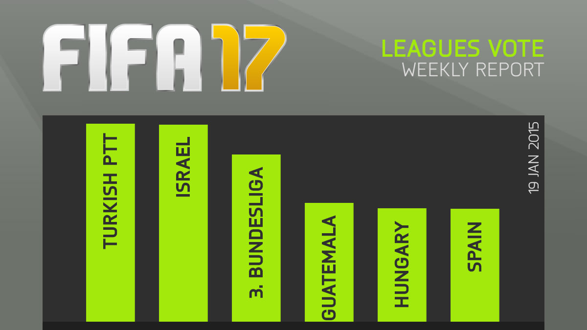 FIFA 17 Leagues Survey Report – Jan 19