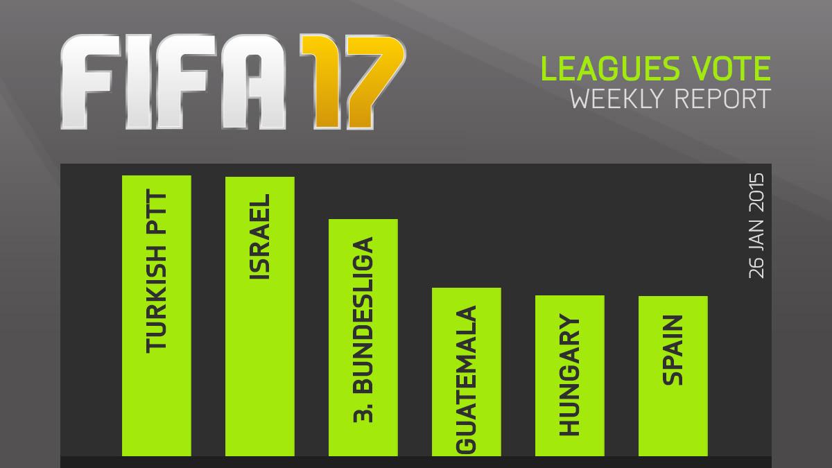 FIFA 17 Leagues Survey Report – Jan 26