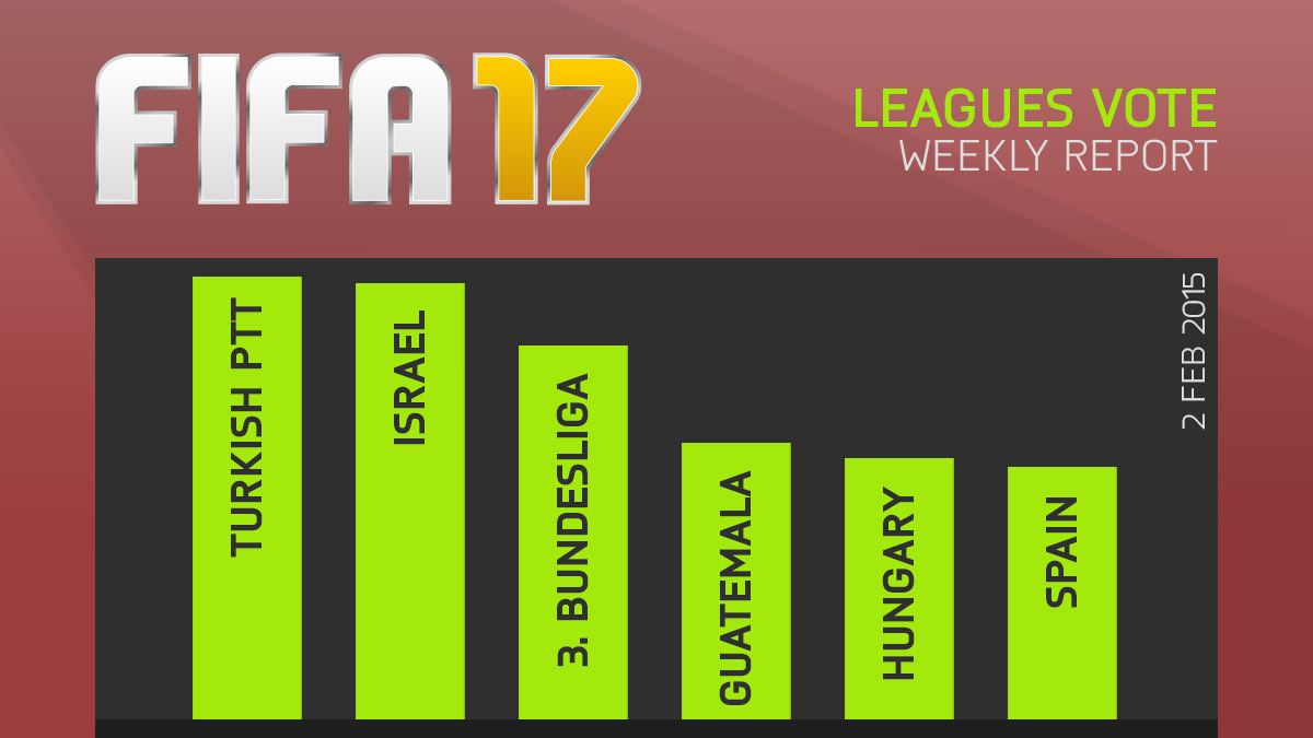 FIFA 17 Leagues Survey Report – Feb 2