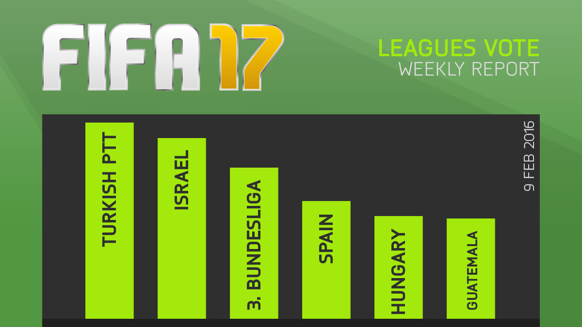 FIFA 17 Leagues Survey Report – Feb 9