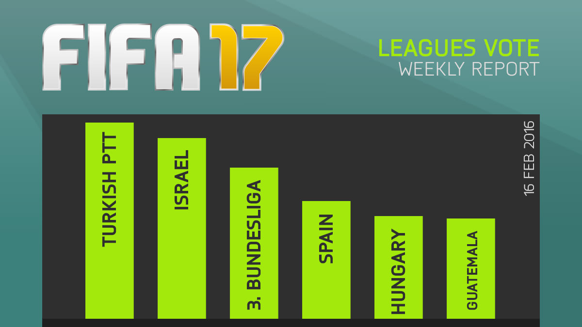 FIFA 17 Leagues Survey Report – Feb 16
