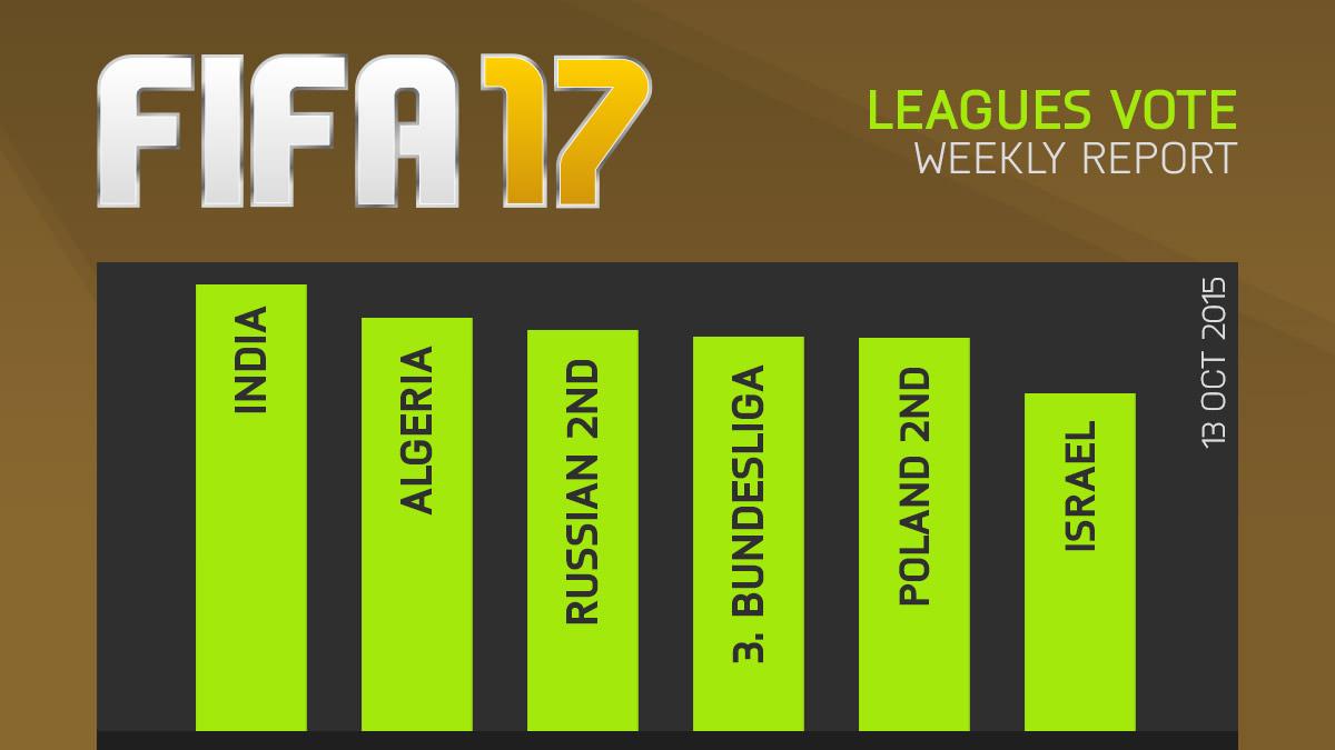FIFA 17 Leagues Survey Report – Oct 13
