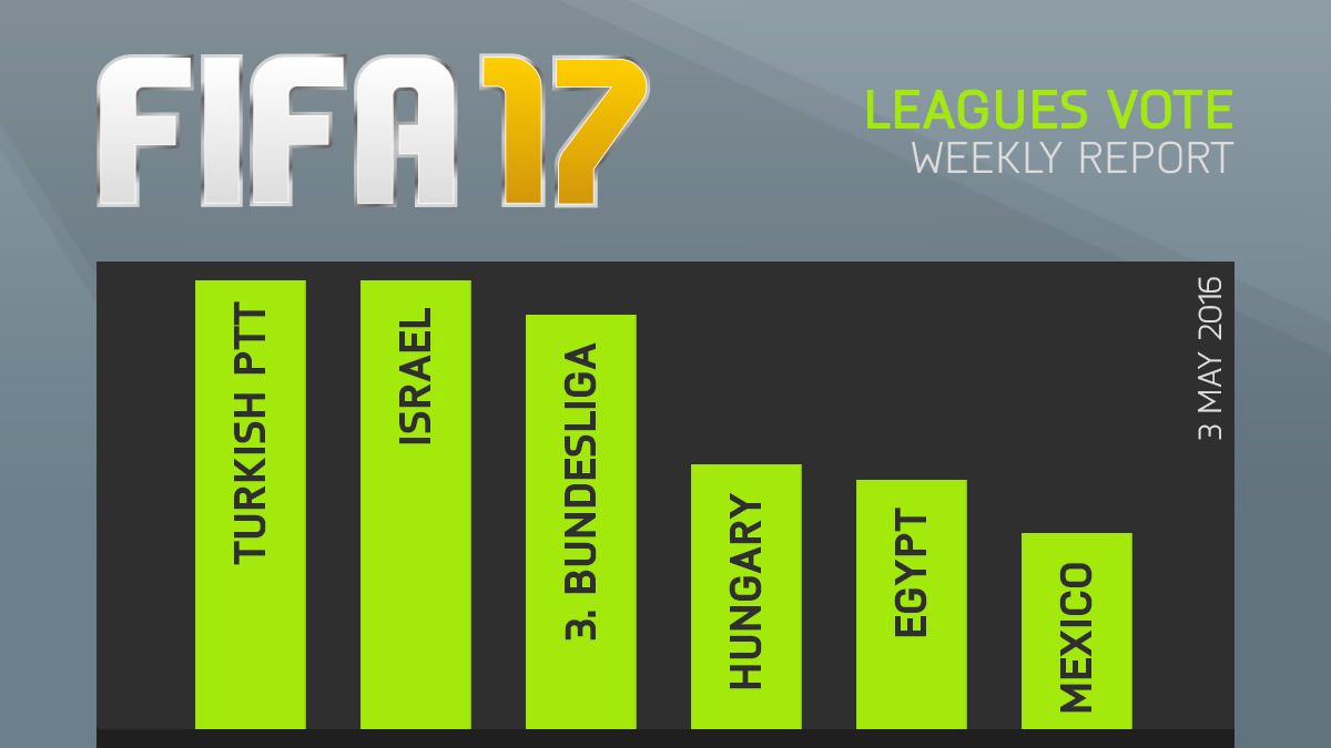 FIFA 17 Leagues Survey Report – May 3
