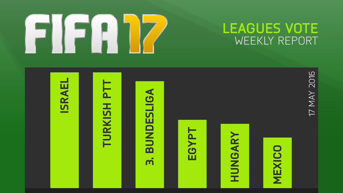 FIFA 17 Leagues Survey Report – May 17