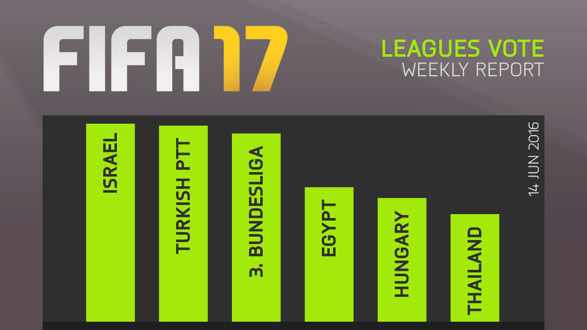 FIFA 17 Leagues Survey Report – Jun 14