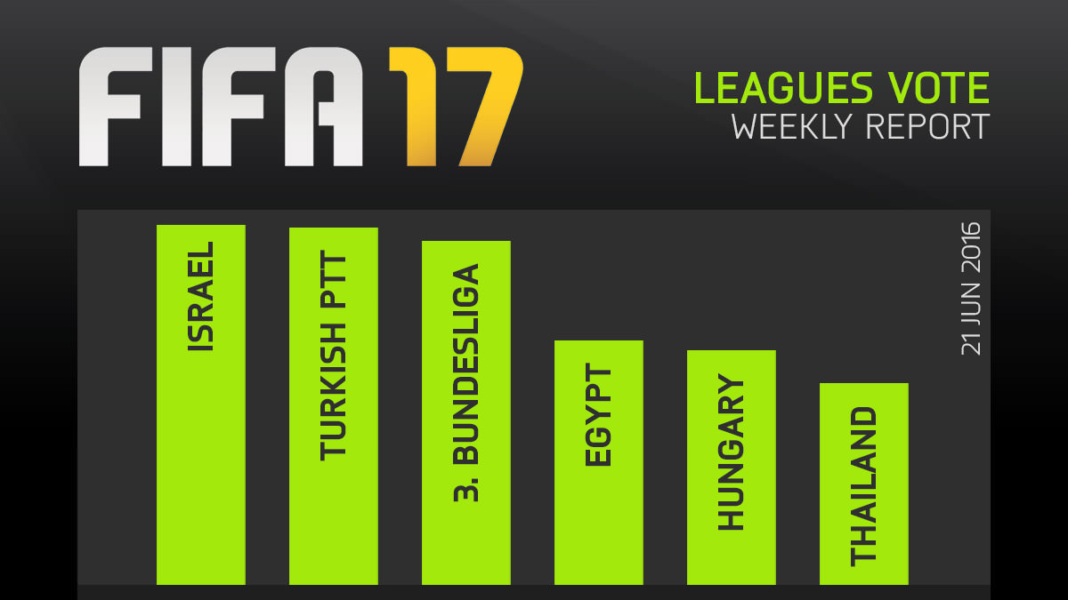 FIFA 17 Leagues Survey Report – Jun 21