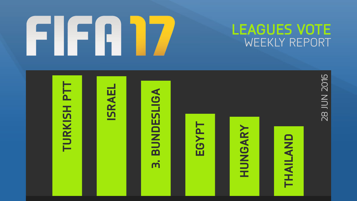 FIFA 17 Leagues Survey Report – Jun 28