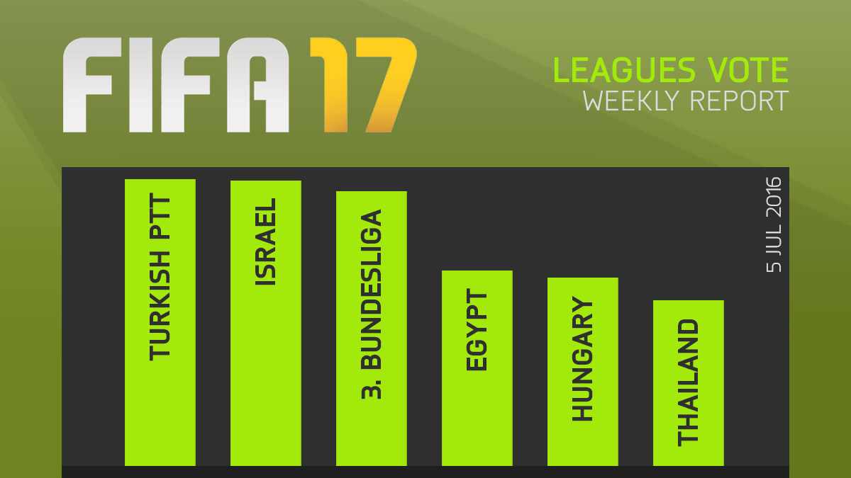 FIFA 17 Leagues Survey Report – Jul 5
