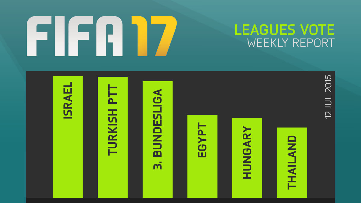 FIFA 17 Leagues Survey Report – Jul 12