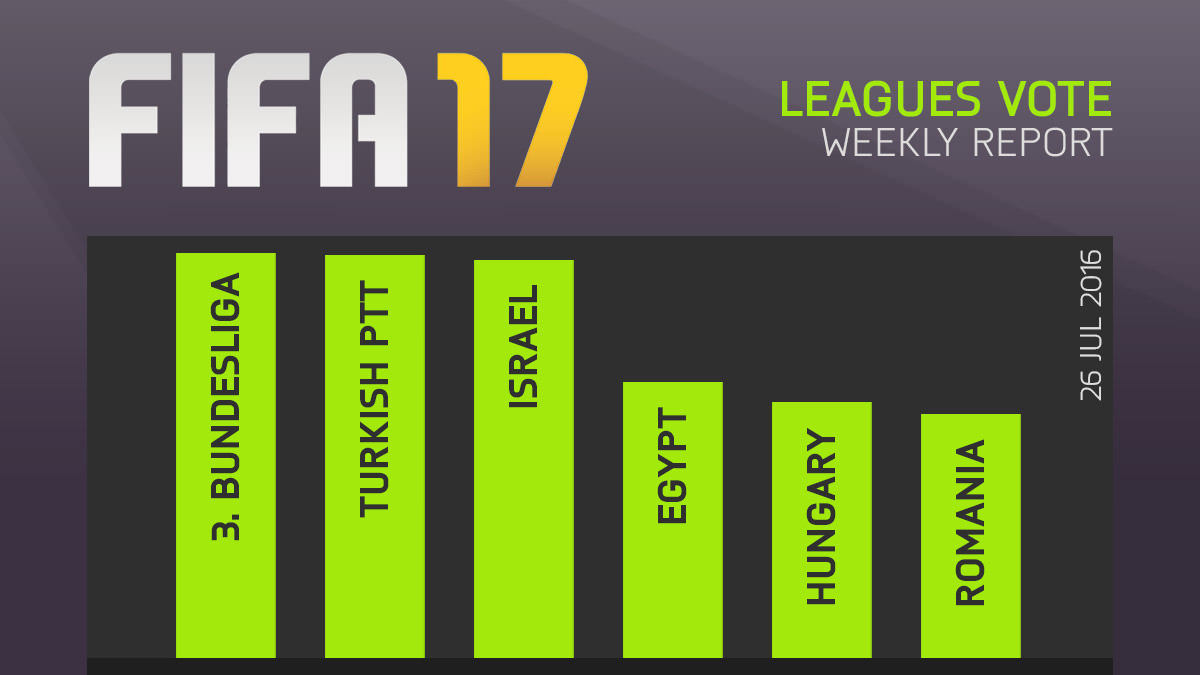FIFA 17 Leagues Survey Report – Jul 26