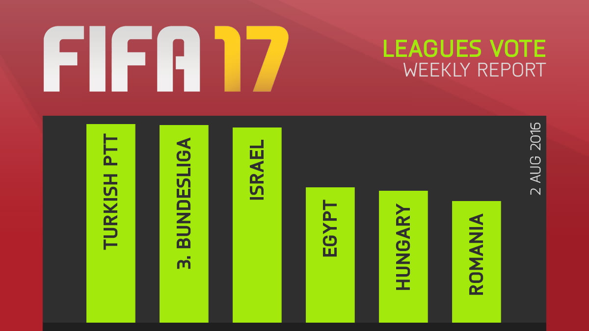 FIFA 17 Leagues Survey Report – Aug 2