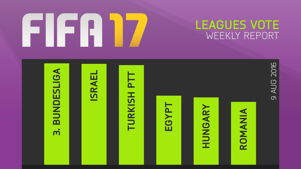 FIFA 17 Leagues Survey Report – Aug 9