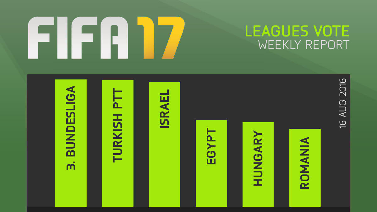 FIFA 17 Leagues Survey Report – Aug 16