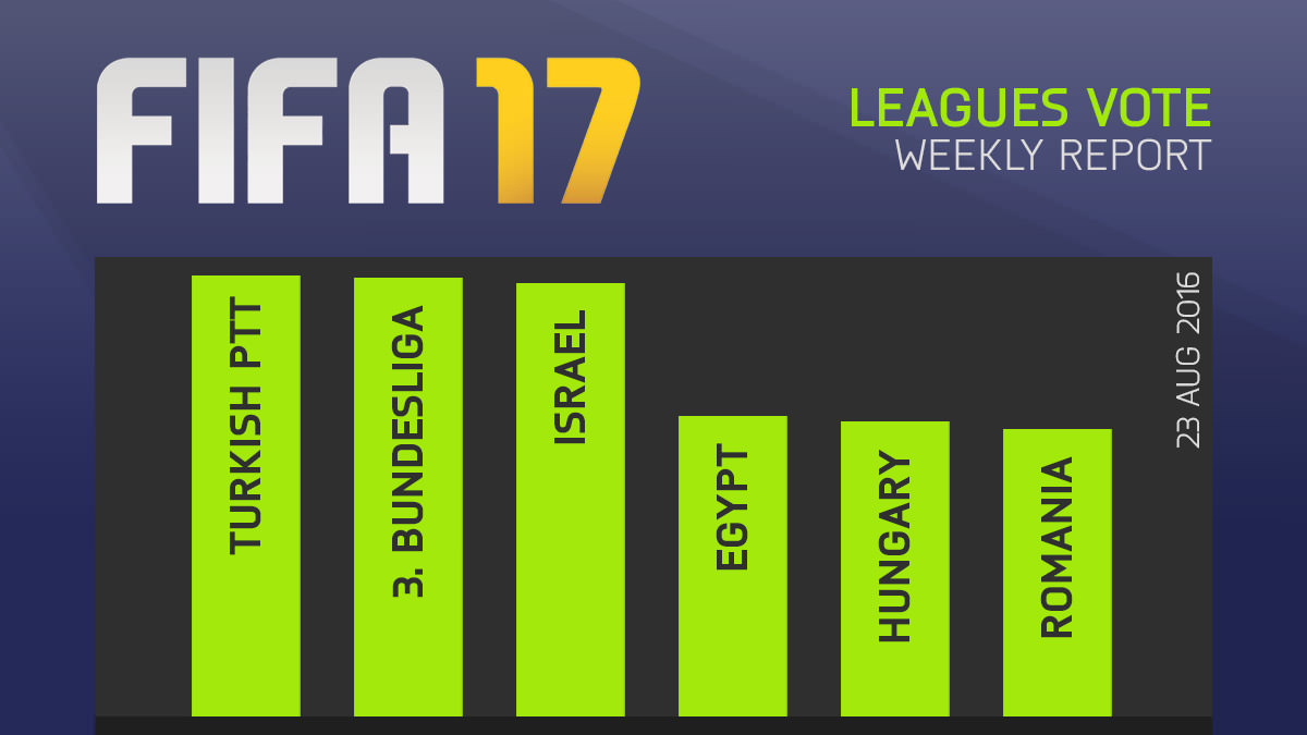FIFA 17 Leagues Survey Report – Aug 23
