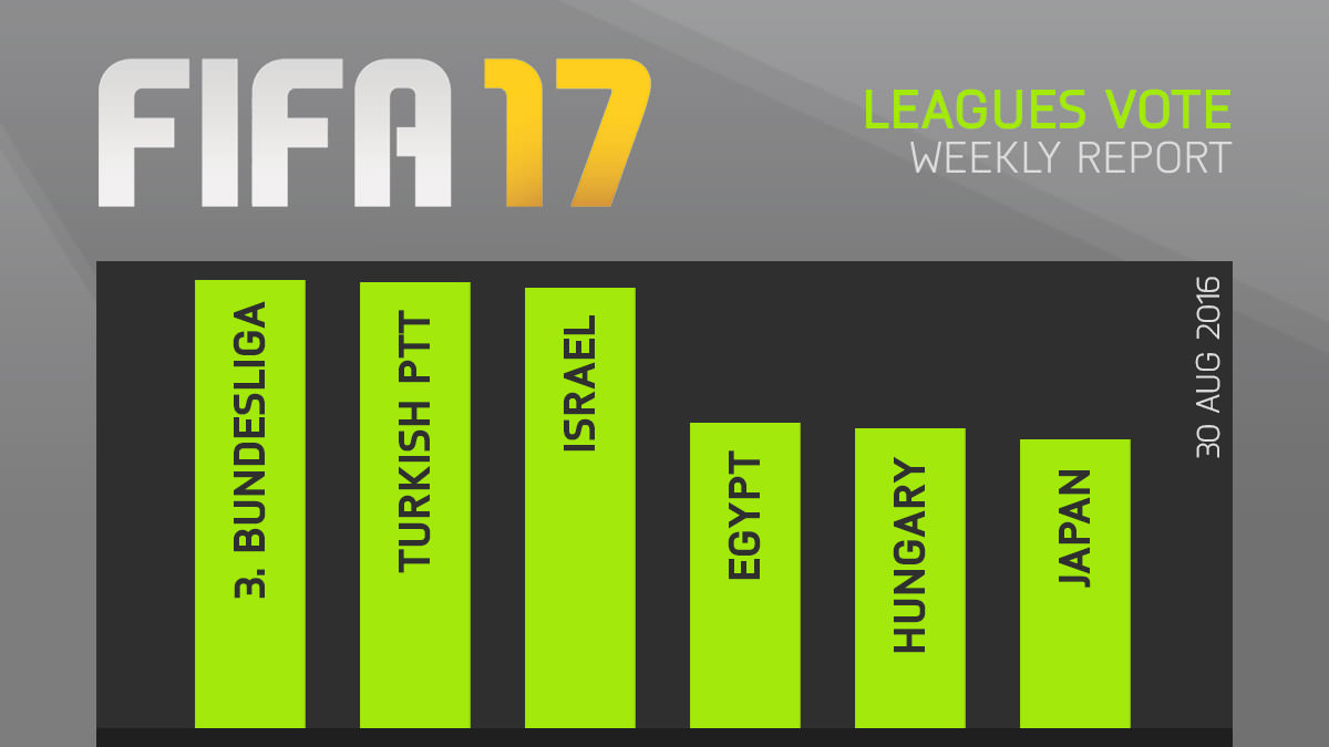 FIFA 17 Leagues Survey Report – Aug 30