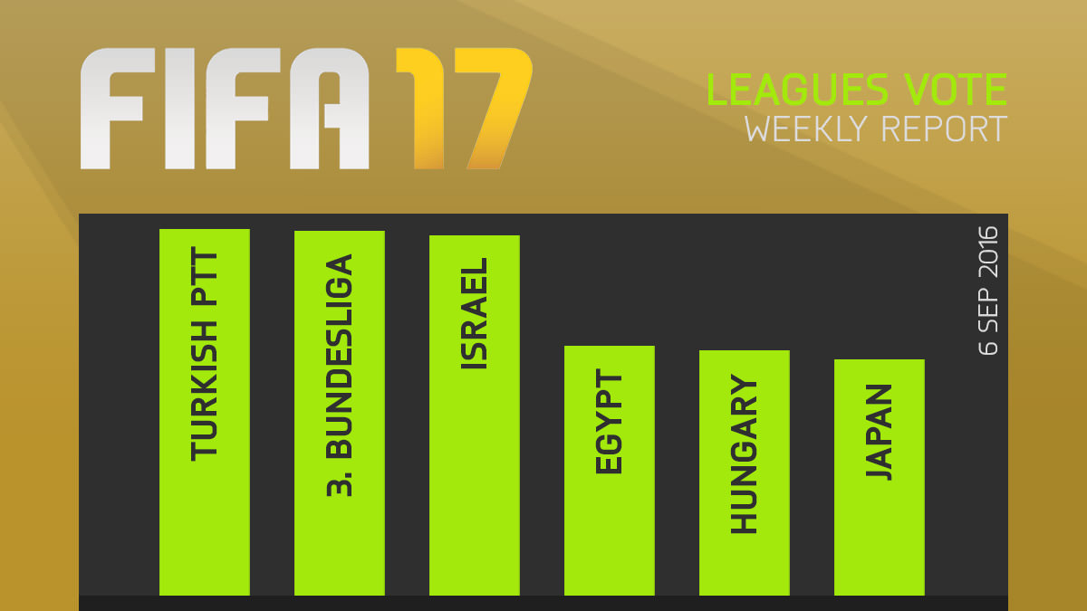 FIFA 17 Leagues Survey Report – Sept 6