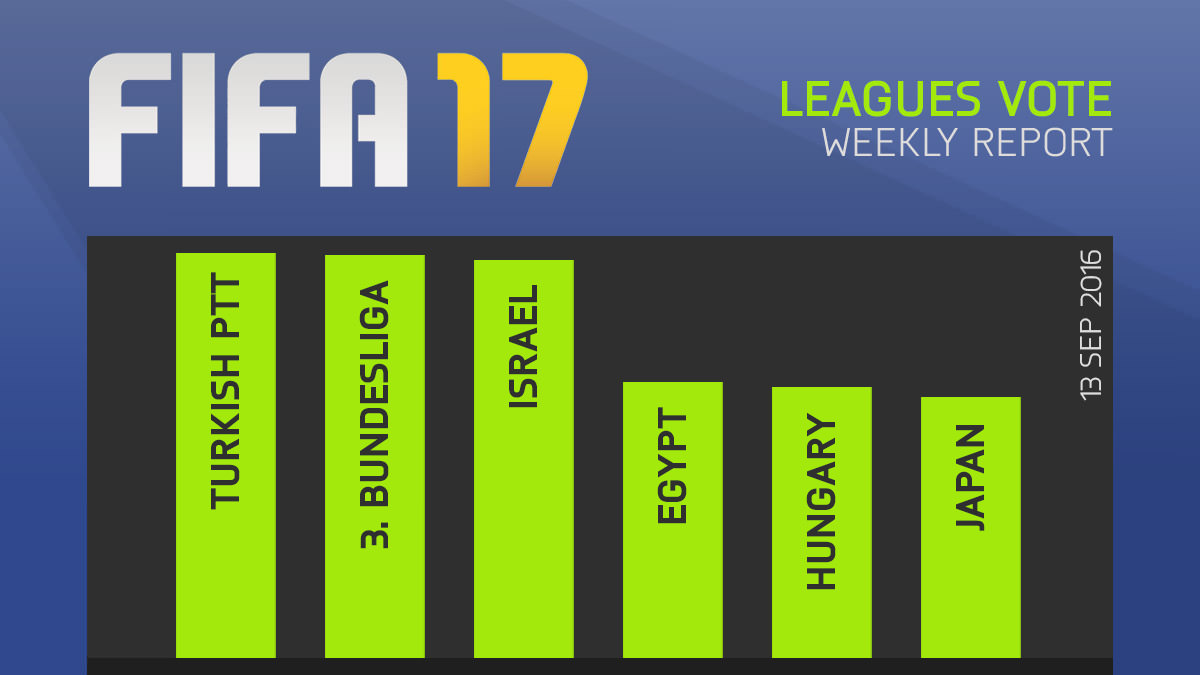 FIFA 17 Leagues Survey Report – Sept 13