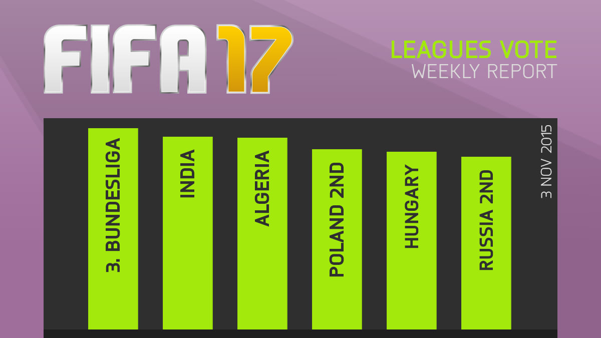 FIFA 17 Leagues Survey Report – Nov 3