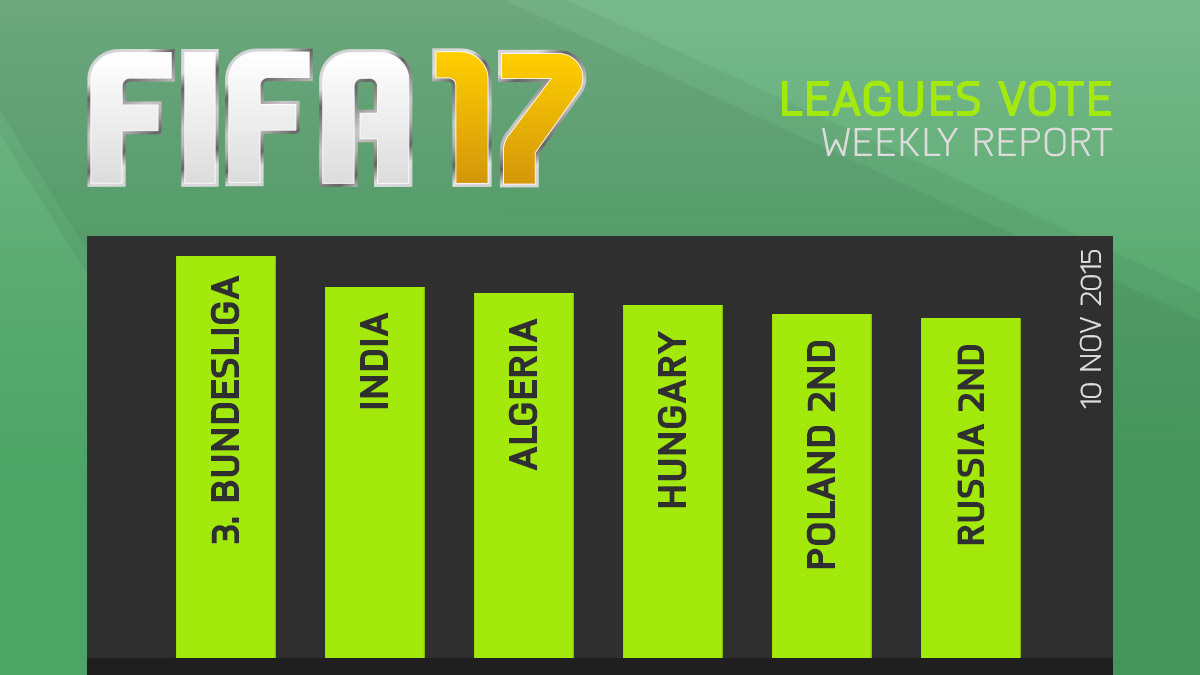 FIFA 17 Leagues Survey Report – Nov 10
