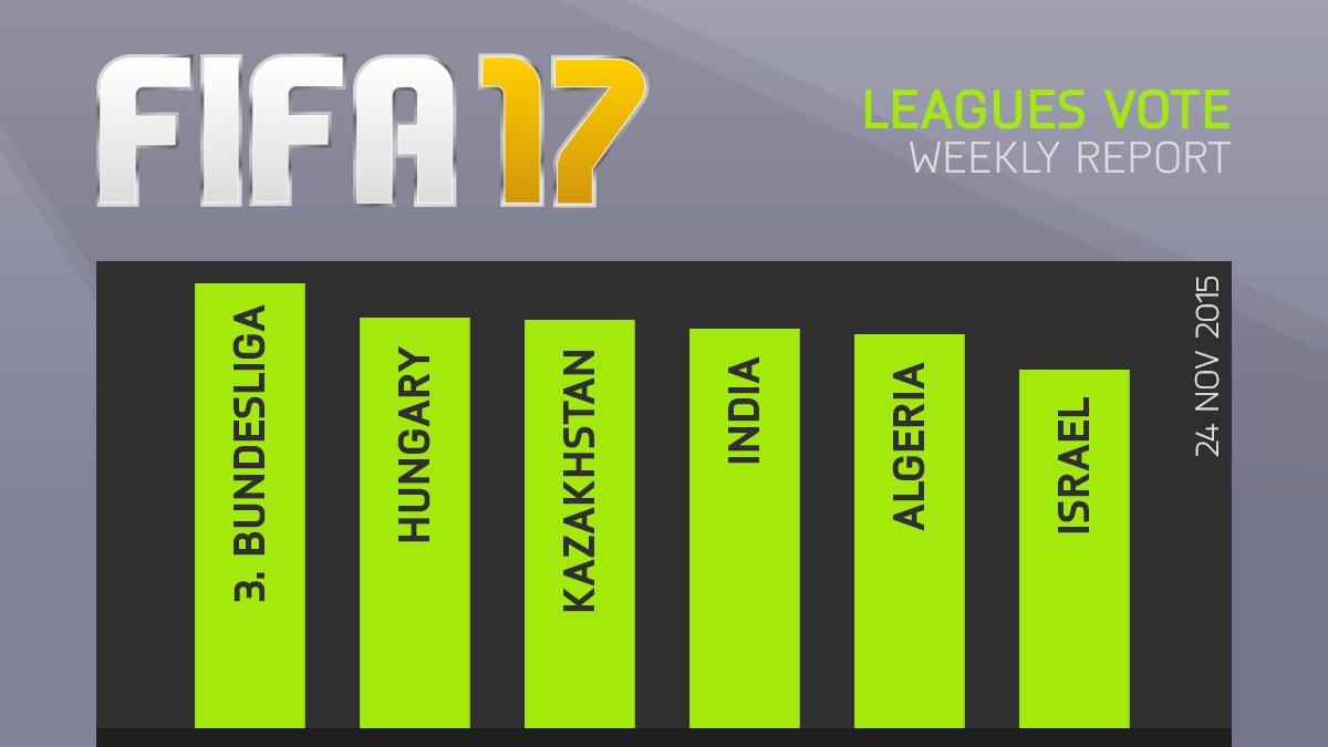 FIFA 17 Leagues Survey Report – Nov 24