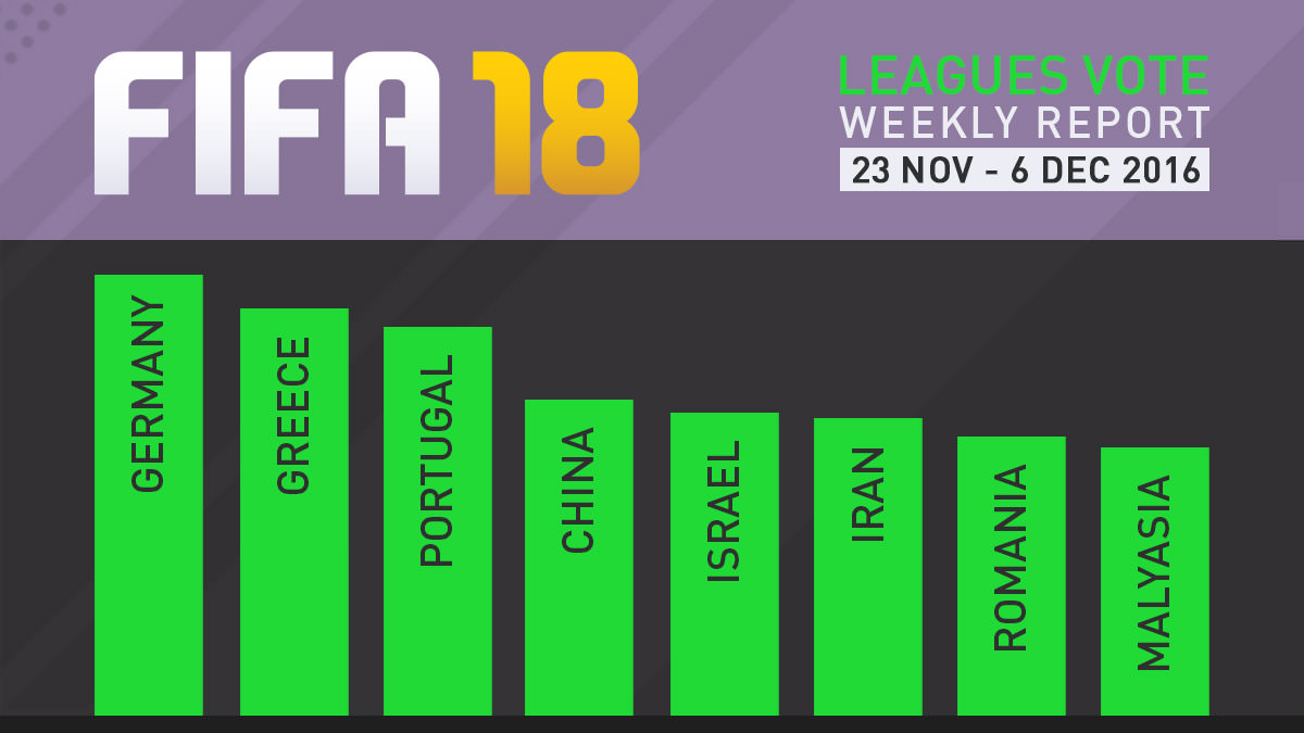 FIFA 18 Leagues Survey Report – Dec 6